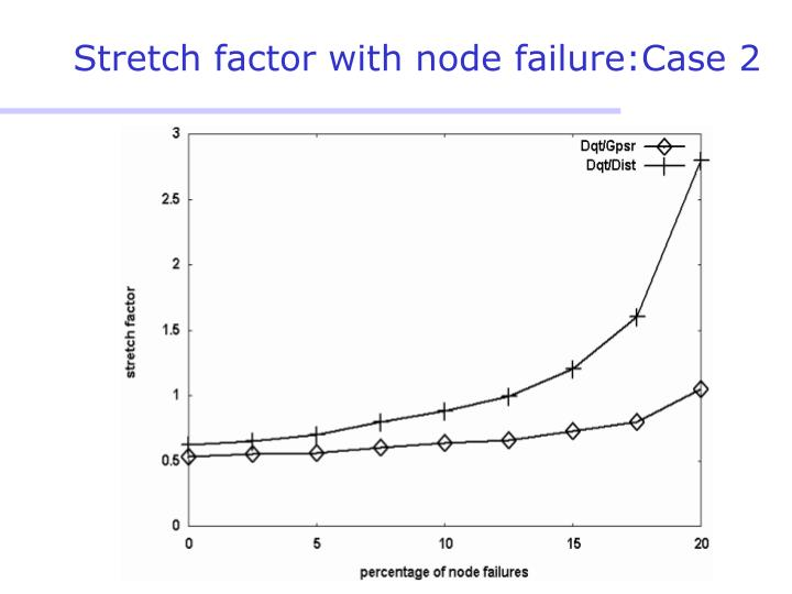 Stretch factor with node failure:Case 2