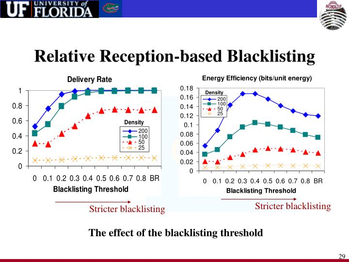 Relative Reception-based Blacklisting