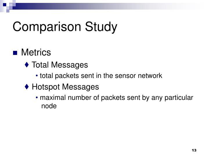 Comparison Study
