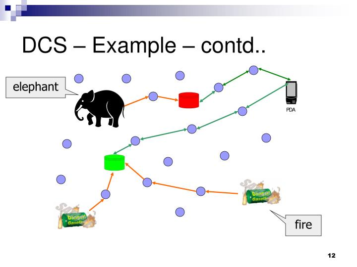 DCS – Example – contd..