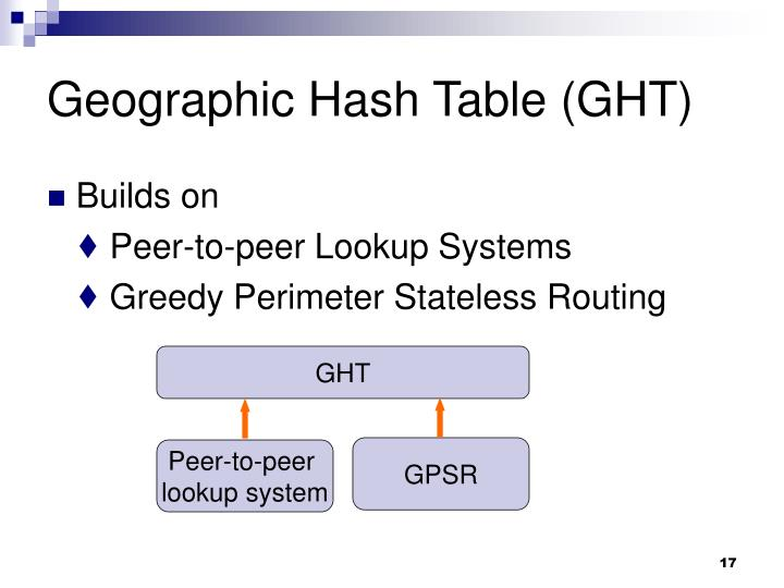 Geographic Hash Table (GHT)