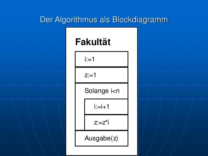 Der Algorithmus als Blockdiagramm