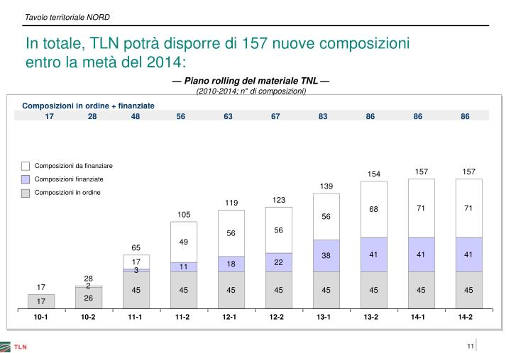 In totale, TLN potrà disporre di 157 nuove composizioni entro la metà del 2014: