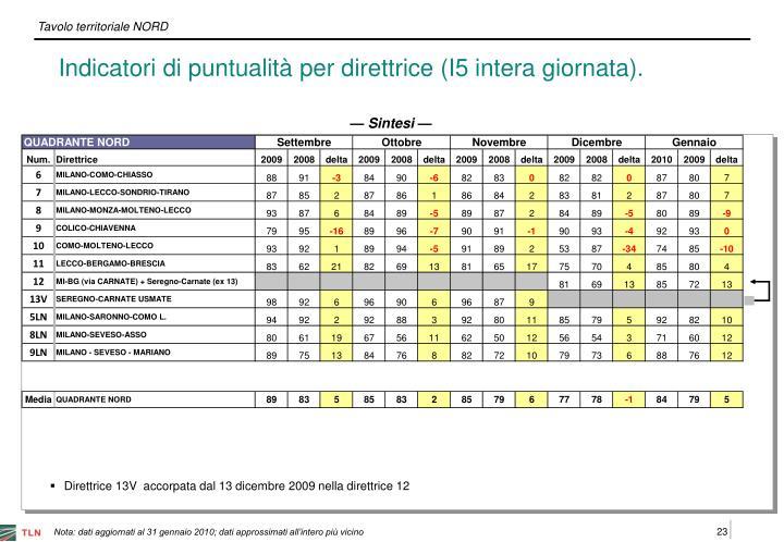 Indicatori di puntualità per direttrice (I5 intera giornata).