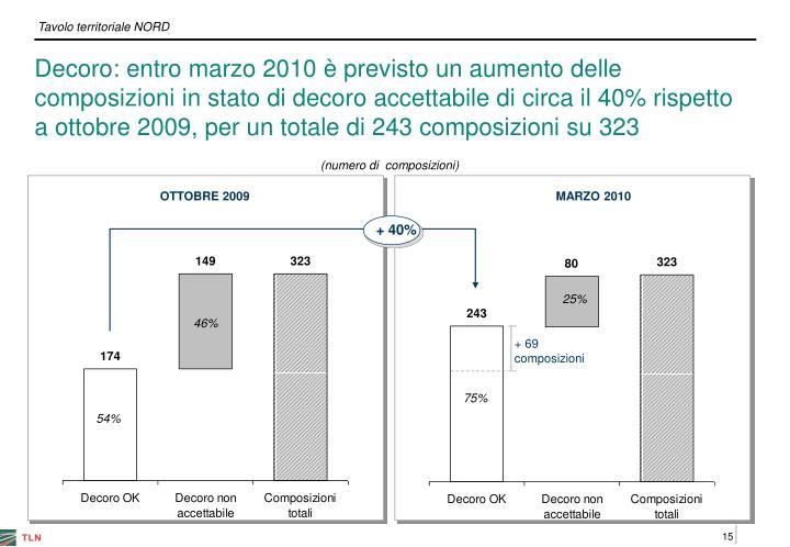 Decoro: entro marzo 2010 è previsto un aumento delle composizioni in stato di decoro accettabile di circa il 40% rispetto a ottobre 2009, per un totale di 243 composizioni su 323