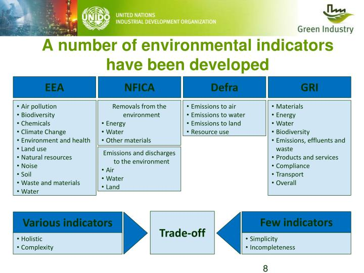 A number of environmental indicators have been developed