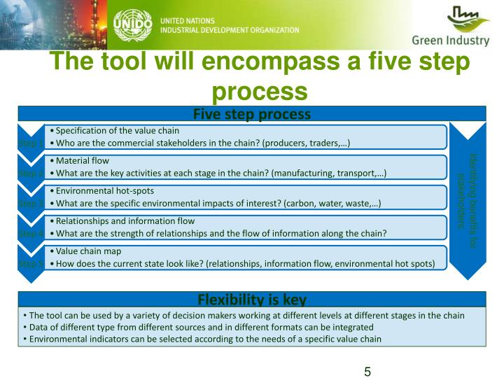 The tool will encompass a five step process