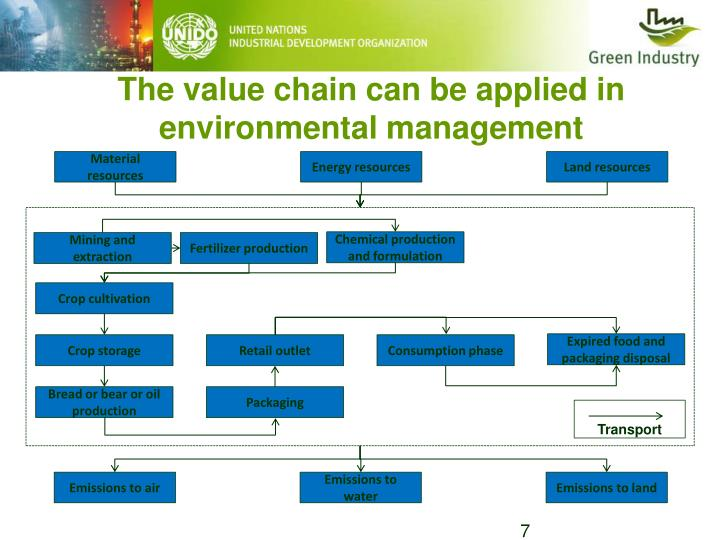 The value chain can be applied in environmental management