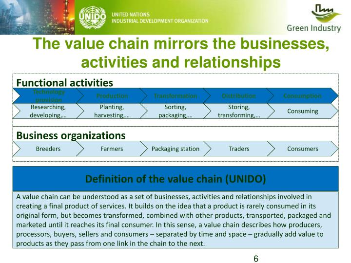 The value chain mirrors the businesses, activities and relationships