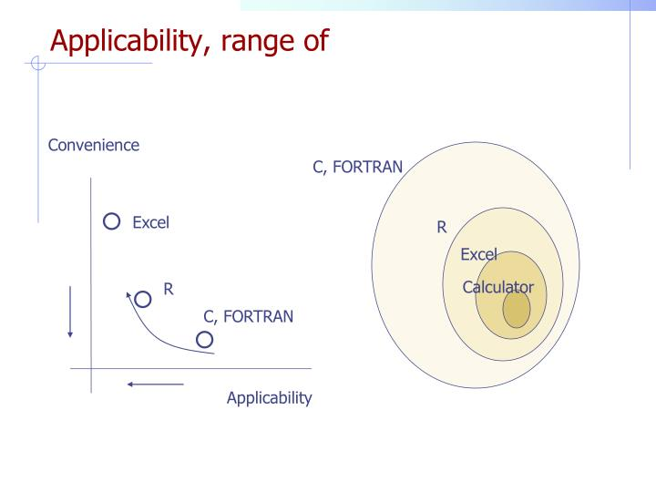 Applicability, range of