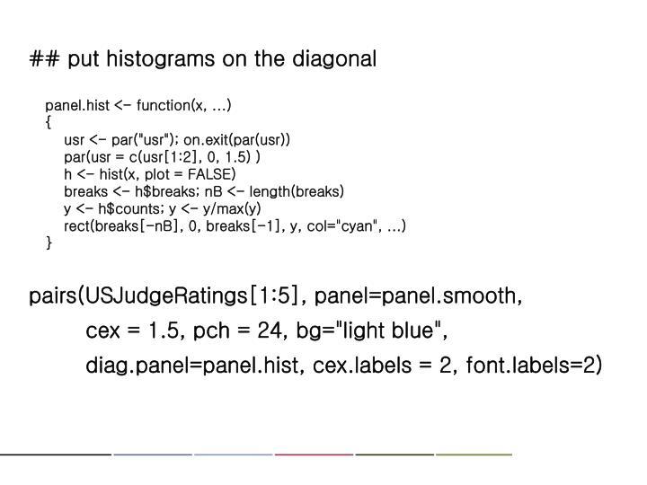 ## put histograms on the diagonal