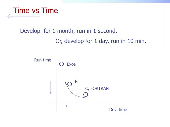 Time vs Time