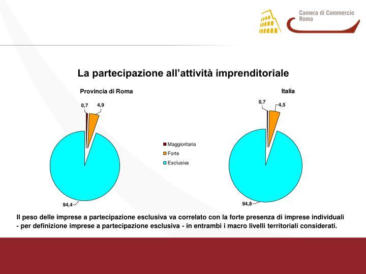 La partecipazione all'attività imprenditoriale