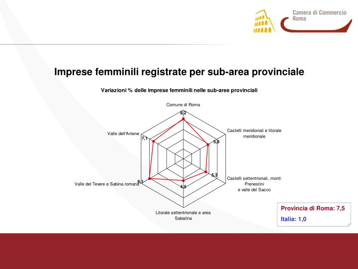 Imprese femminili registrate per sub-area provinciale