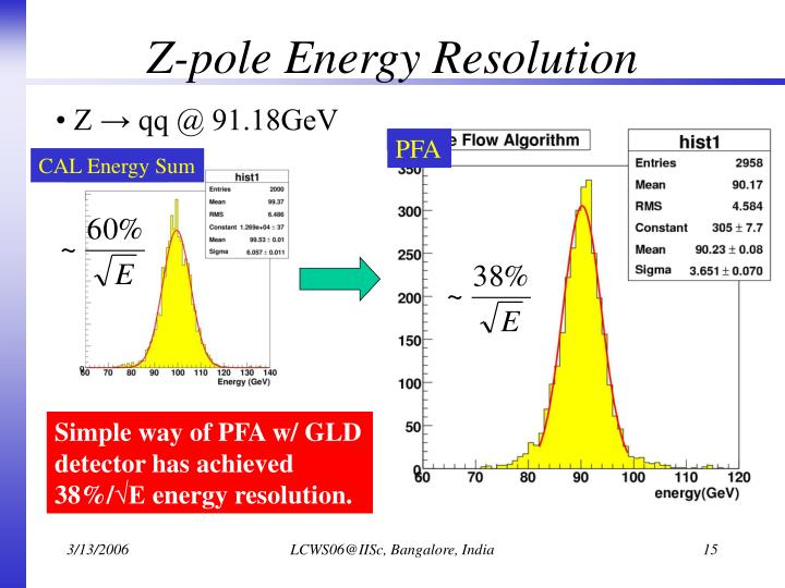 Z-pole Energy Resolution
