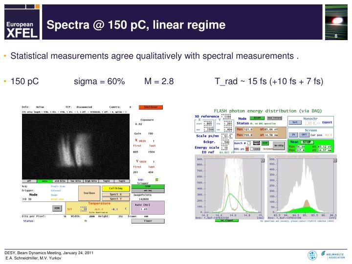 Spectra @ 150 pC, linear regime