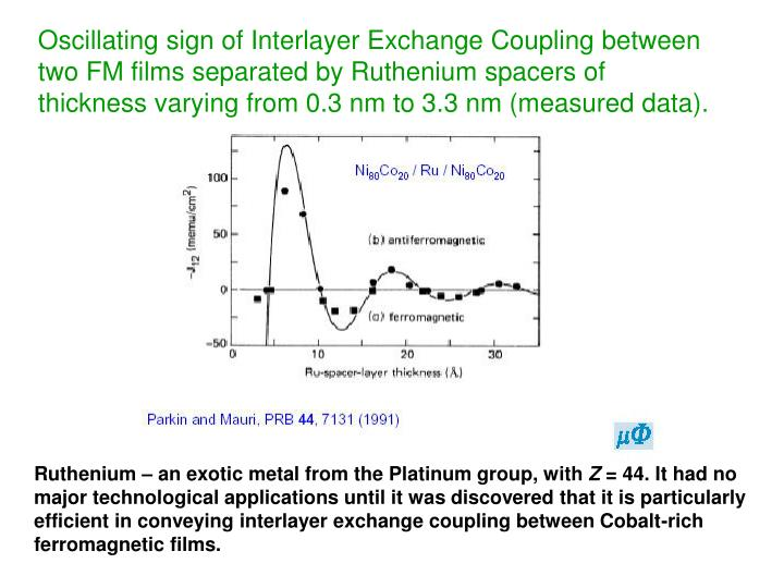 Oscillating sign of Interlayer Exchange Coupling between