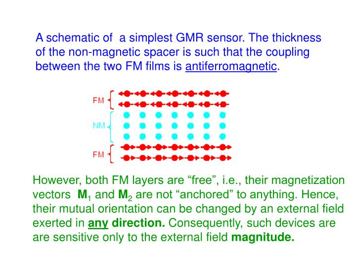 A schematic of  a simplest GMR sensor. The thickness