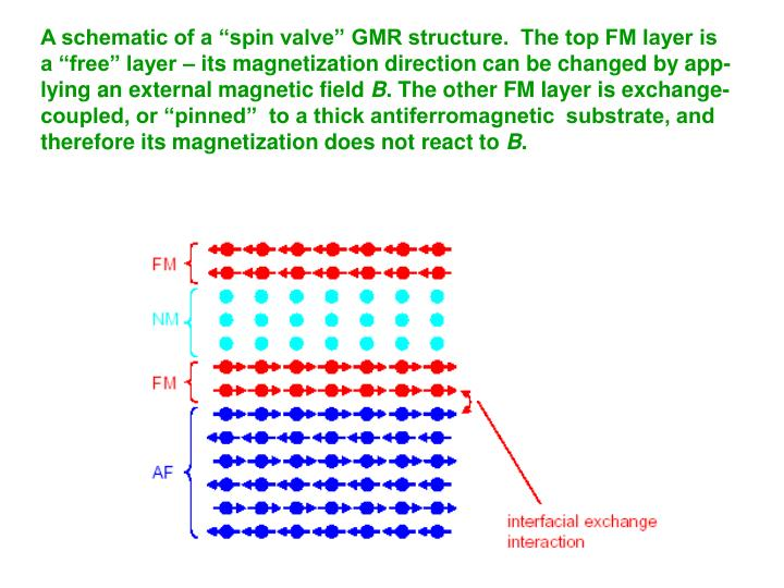 "A schematic of a ""spin valve"" GMR structure.  The top FM layer is"