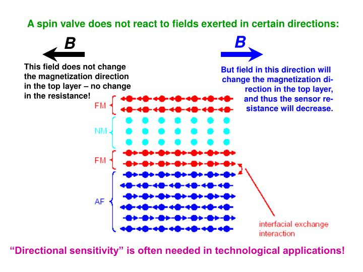A spin valve does not react to fields exerted in certain directions: