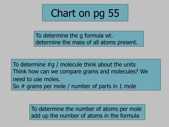 To determine the g formula wt.