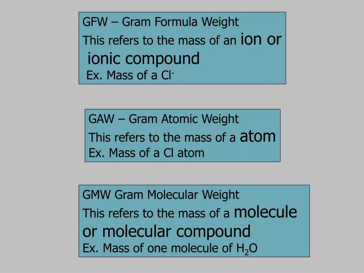 GFW – Gram Formula Weight
