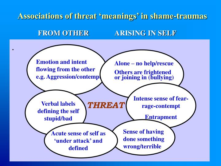 Associations of threat 'meanings' in shame-traumas