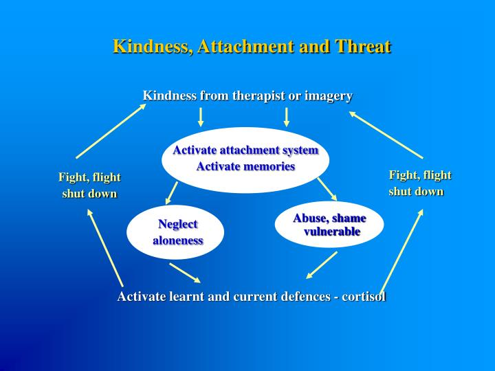 Kindness, Attachment and Threat
