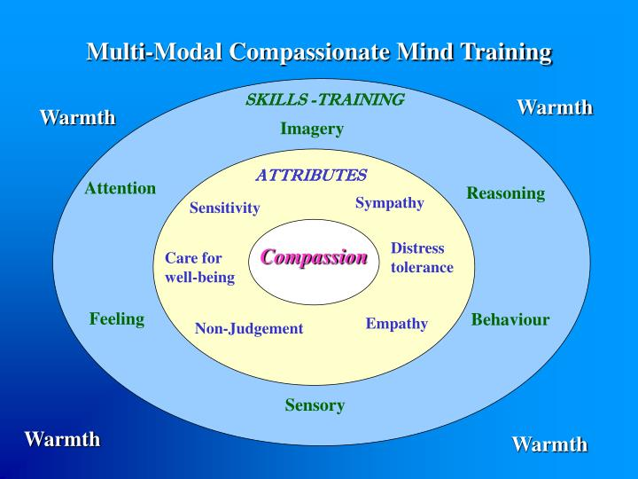 Multi-Modal Compassionate Mind Training