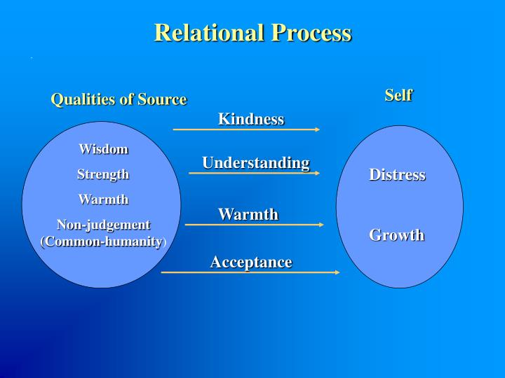 Relational Process