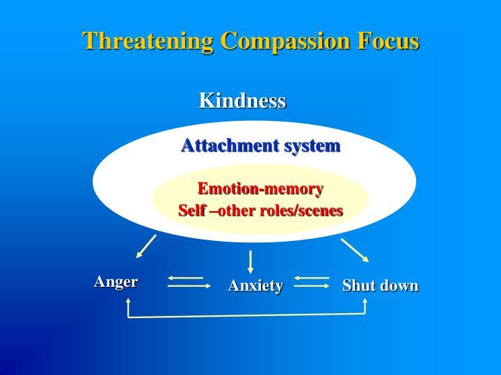 Threatening Compassion