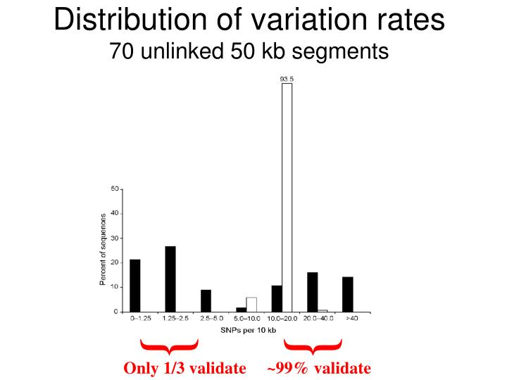 Distribution of variation rates