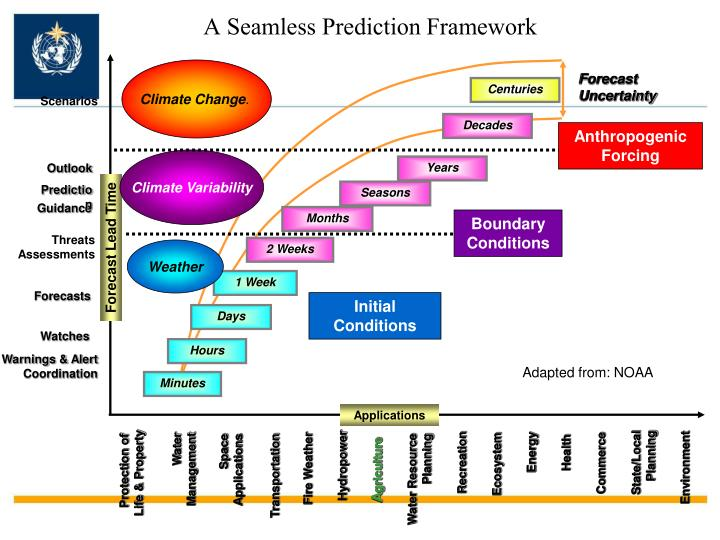 A Seamless Prediction Framework