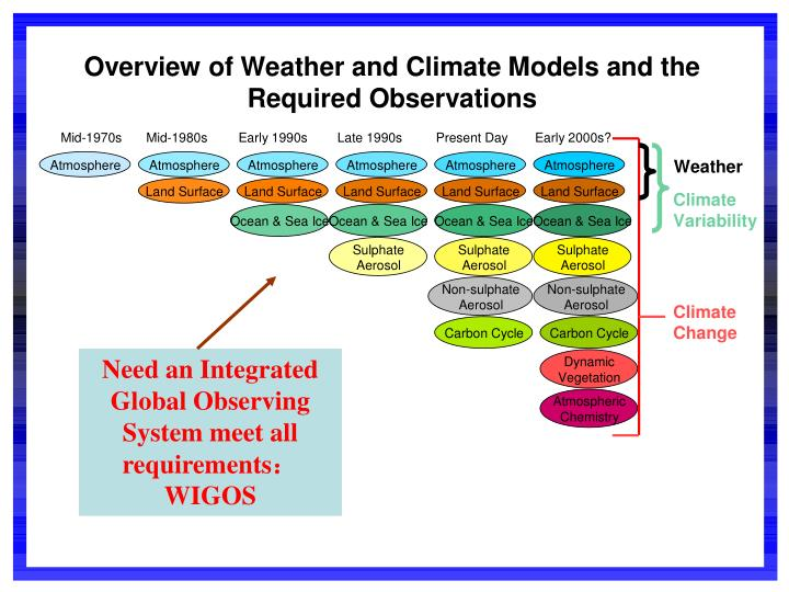 Need an Integrated Global Observing System meet all requirements