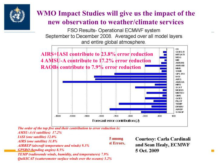 WMO Impact Studies will give us the impact of the new observation to weather/climate services