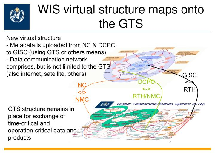 WIS virtual structure maps onto the GTS