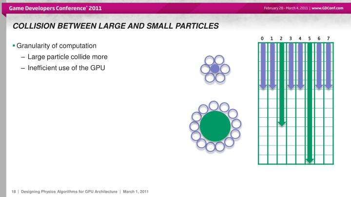 Collision between large and small particles