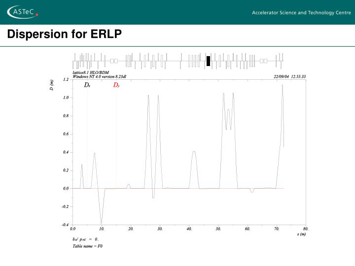 Dispersion for ERLP