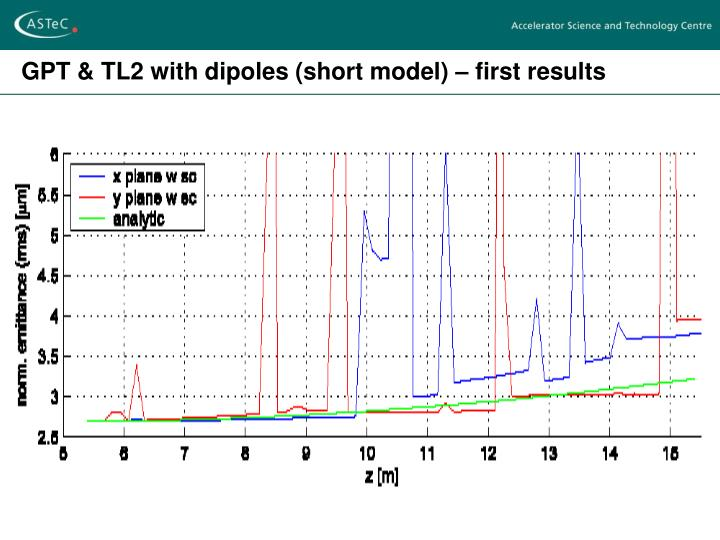 GPT & TL2 with dipoles (short model) – first results
