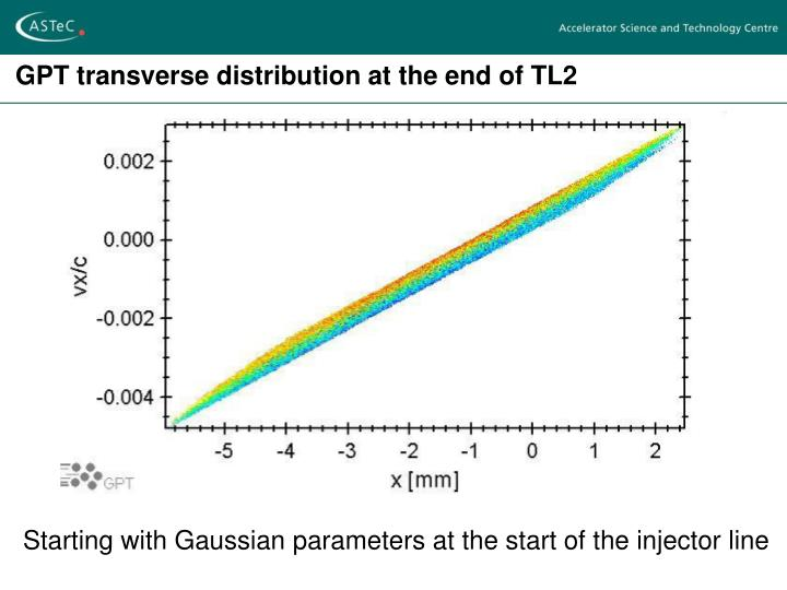 GPT transverse distribution at the end of TL2