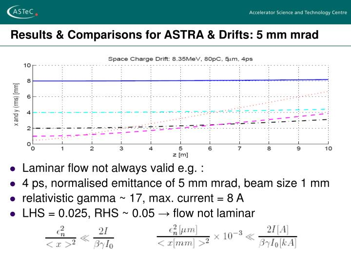 Results & Comparisons for ASTRA & Drifts: 5 mm mrad