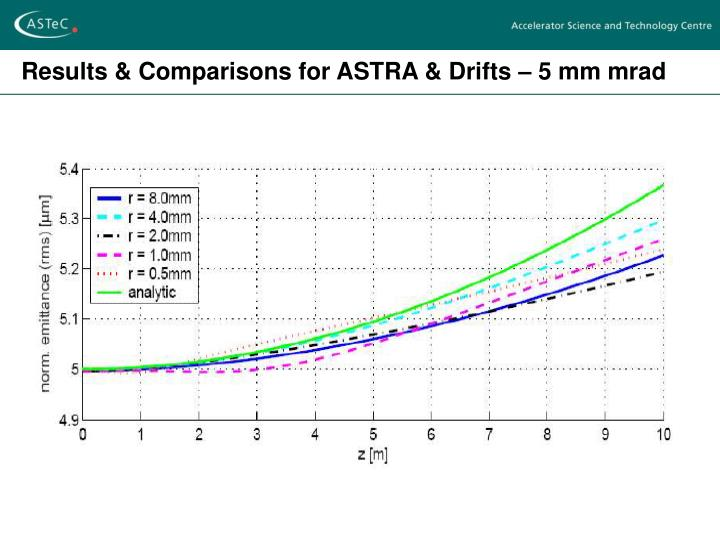 Results & Comparisons for ASTRA & Drifts – 5 mm mrad