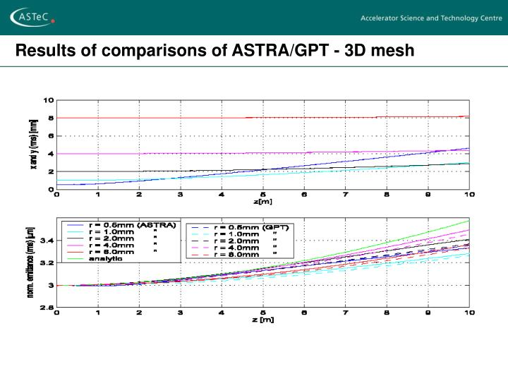 Results of comparisons of ASTRA/GPT - 3D mesh