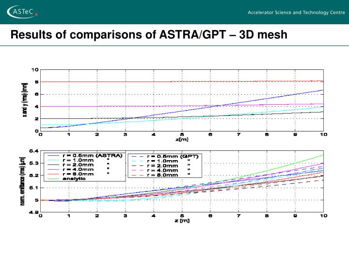 Results of comparisons of ASTRA/GPT – 3D mesh