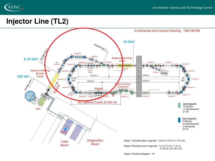 Injector Line (TL2)