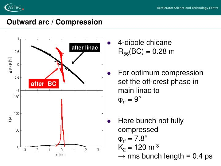 Outward arc / Compression