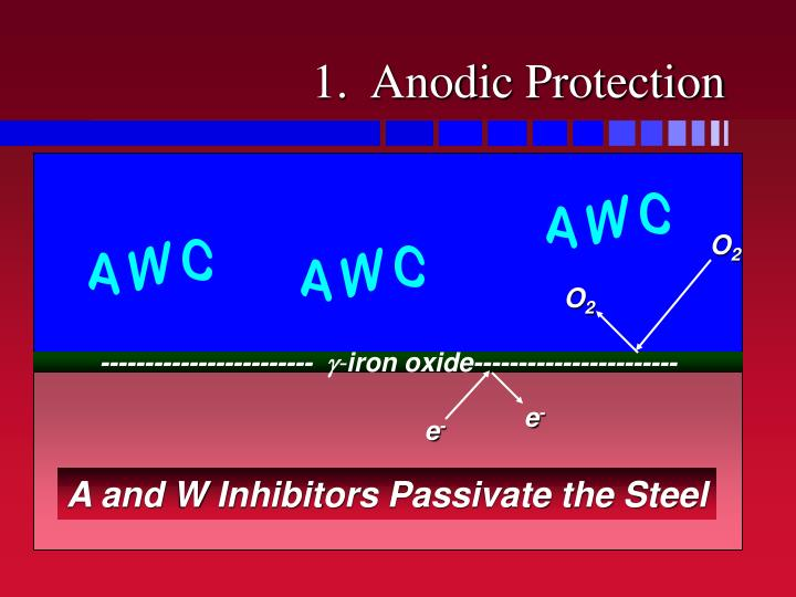 1.  Anodic Protection