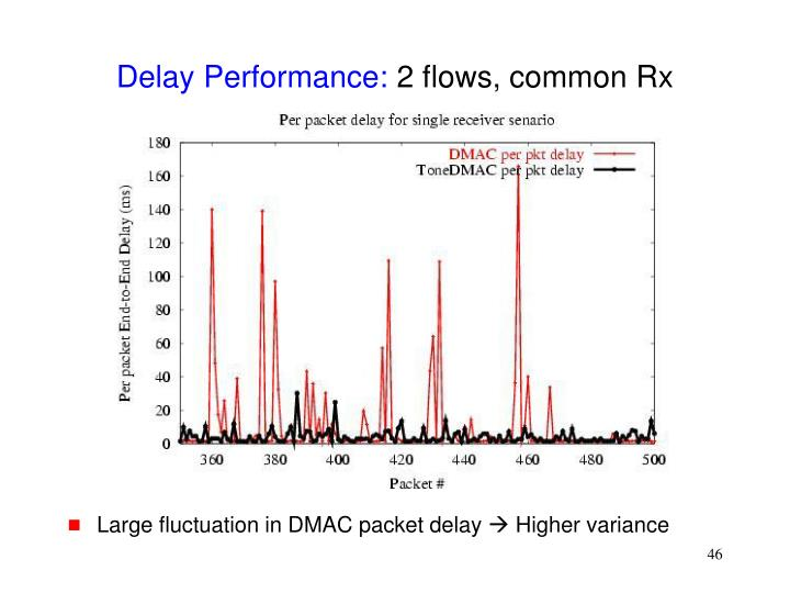 Delay Performance: