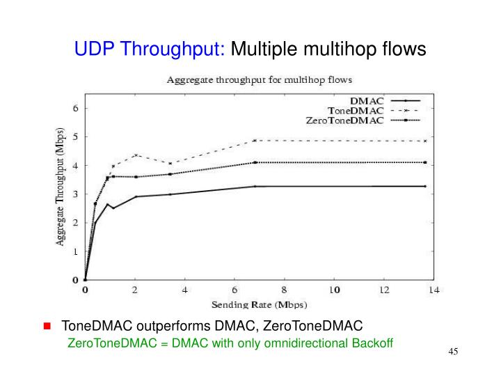 UDP Throughput: