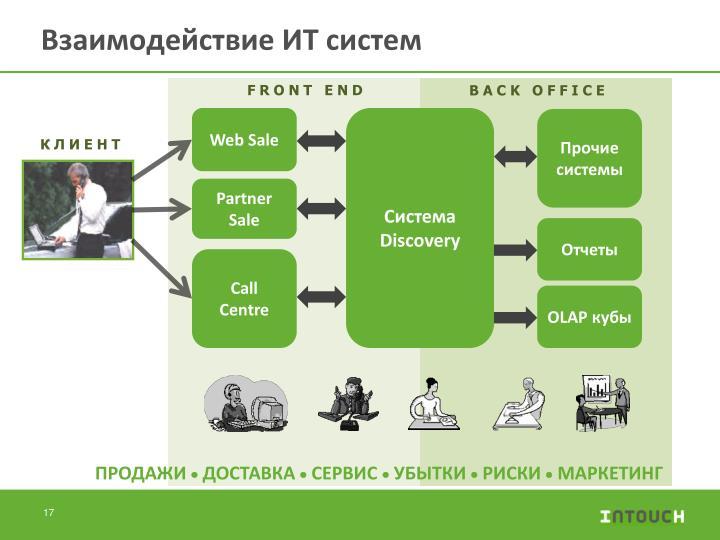 Взаимодействие ИТ систем